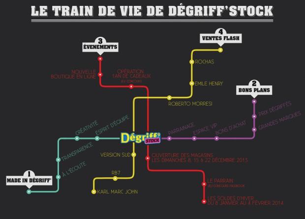 Le train de vie Dégriff'Stock
